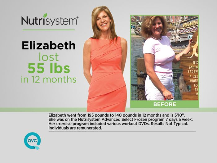 How to Use the Nutrisystem Website