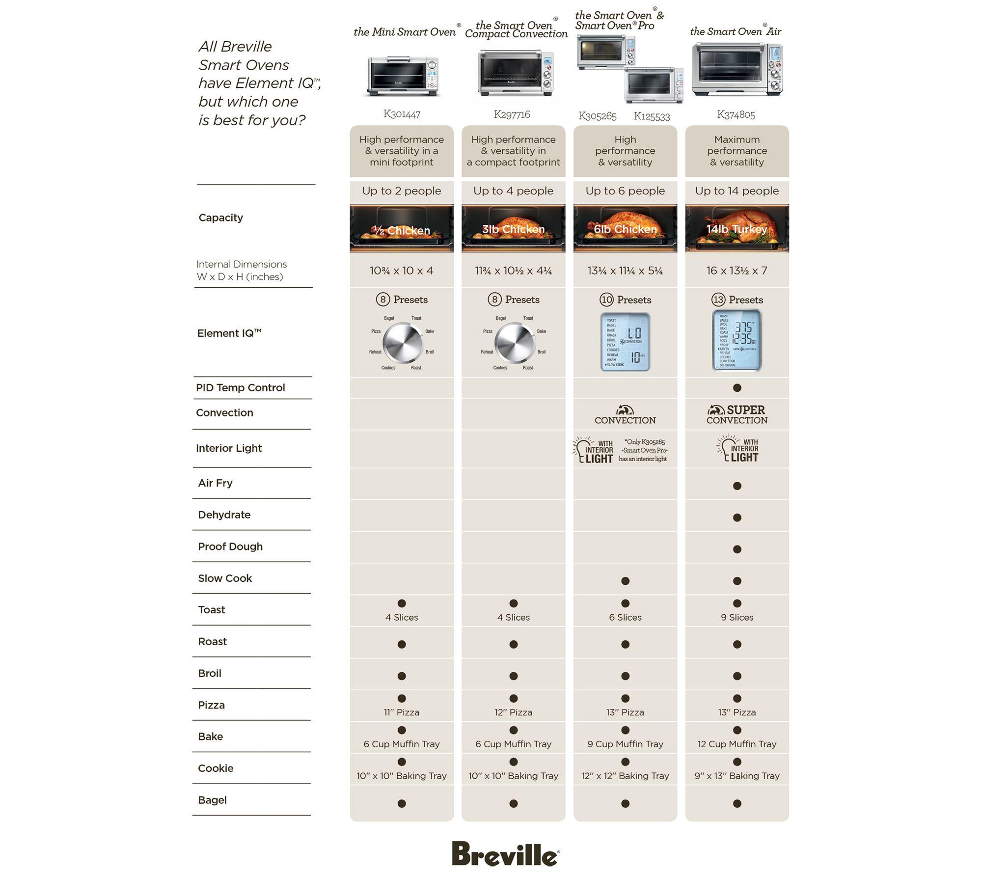 Breville The Compact Smart Oven Qvc Com