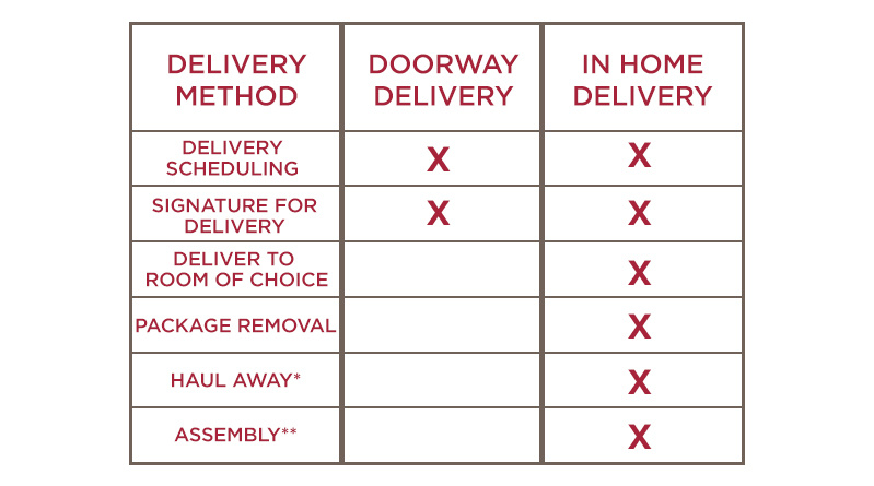 Doorway Delivery vs. In-Home Delivery