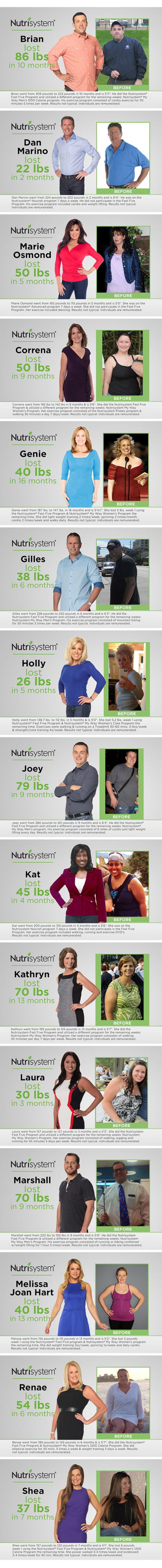 Nutrisystem Before and After